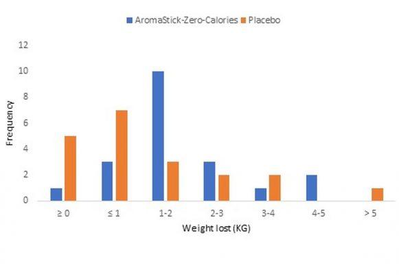 estudo-aromastick-zero-calories
